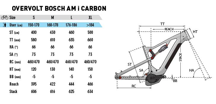 Geo-Overvolt-AM-i-Carbon-Bosch-2019.jpg
